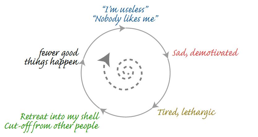 CBT Circle
